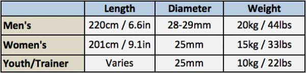 Mens Versus Womens Olympic Barbell Dimensions