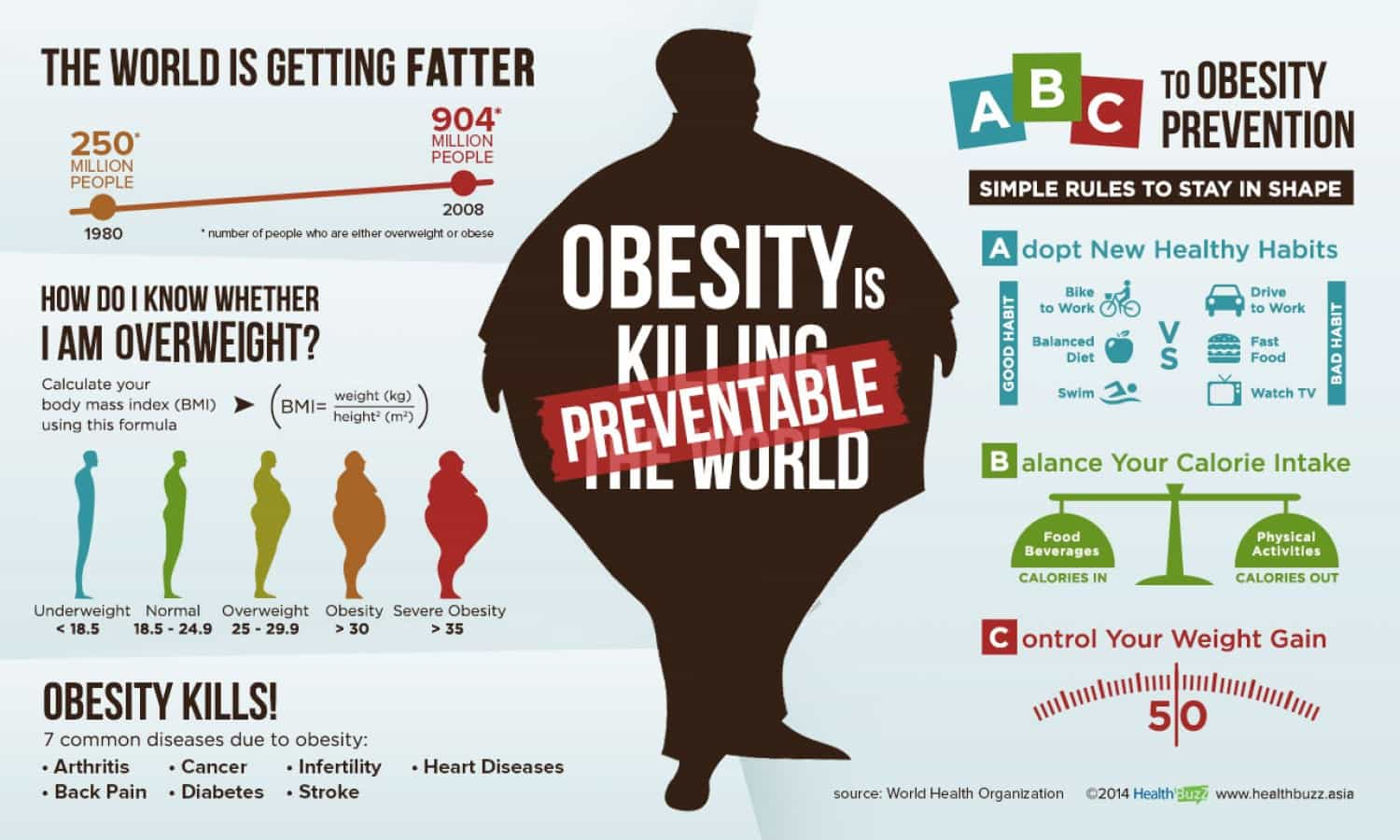 obesity if preventable